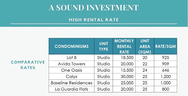 high rental rate in vista suarez residences cebu