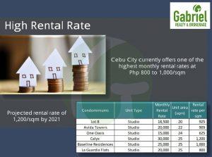high rental rate