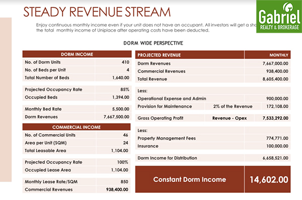 projected income in UniPlace Cebu