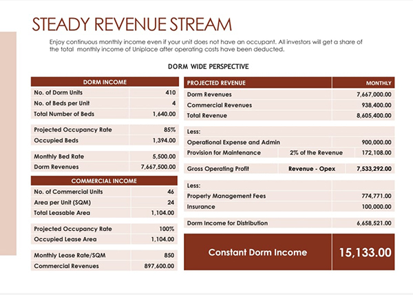 monthly income in uniplace cebu