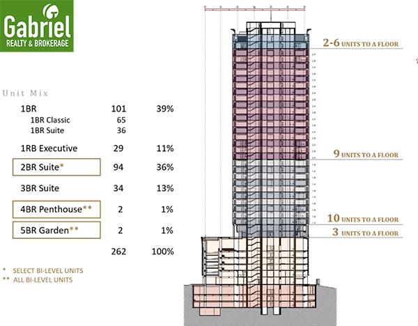 condominium for sale in ayala cebu, lucima residences