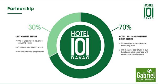 condotel operation of hotel 101